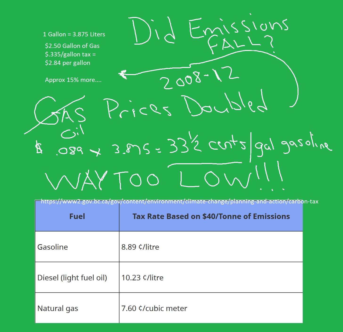 Bad Carbon Tax